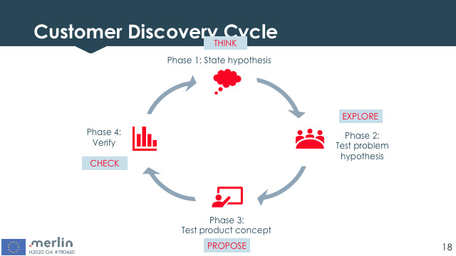 Let's understand what customer discovery is about.